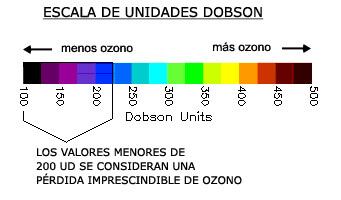 escala Dobson